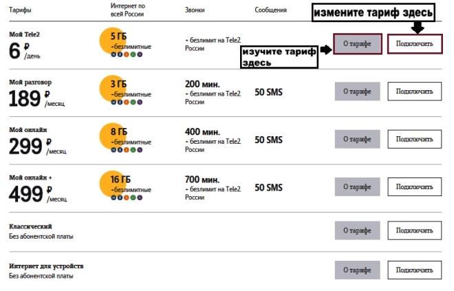 Как поменять тариф на Теле2 в личном кабинете