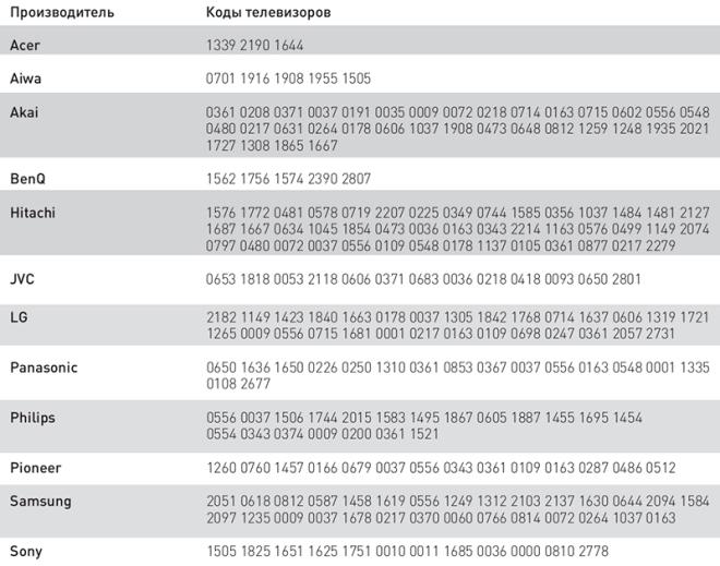 Таблица кодов для различных моделей телевизоров