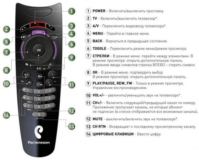 Инструкция по кнопкам ПДУ