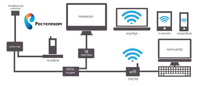 Схема работы ADSL-технологии