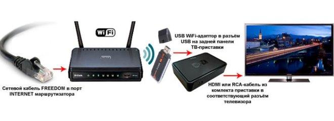 Схема подключения ТВ приставки