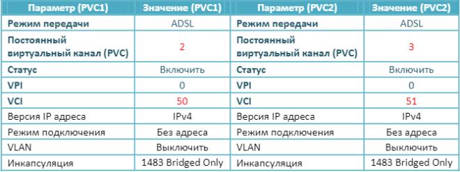 Параметры для настройки IPTV роутера QBR 2041WW Ростелеком