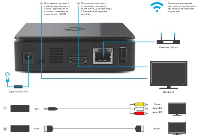 Схема подключения приставки Ростелеком через интернет-кабель или Wi-Fi