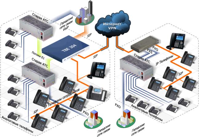Схема организации SIP телефонии