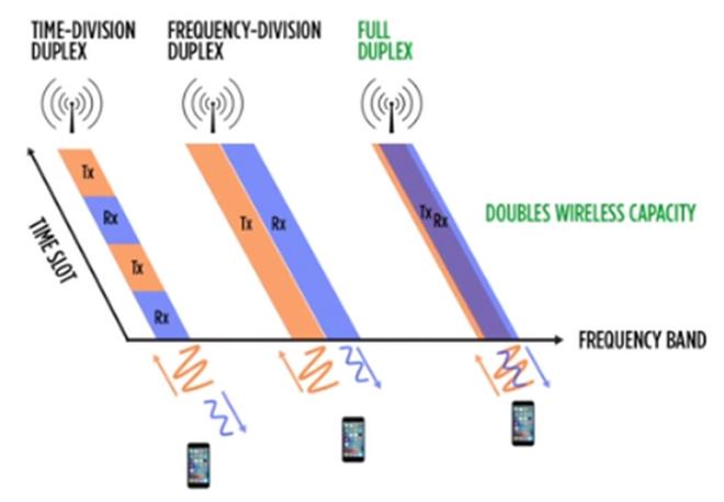 сравнение технологий FDD и TDD