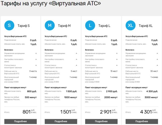"""Тарифы SIP-телефонии """"Ростелеком"""""""