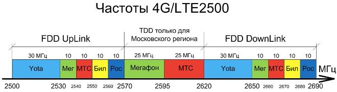 Частоты LTE, на которых работает Билайн