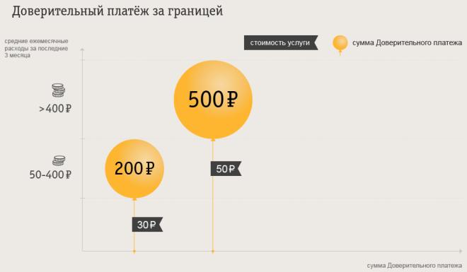 Размер доверительного платежа от Билайн в роуминге