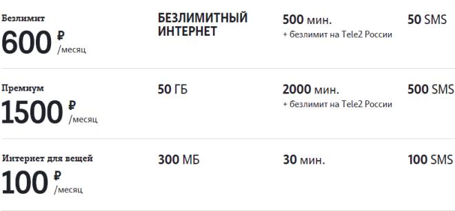 Тарифы Теле2 с безлимитными СМС