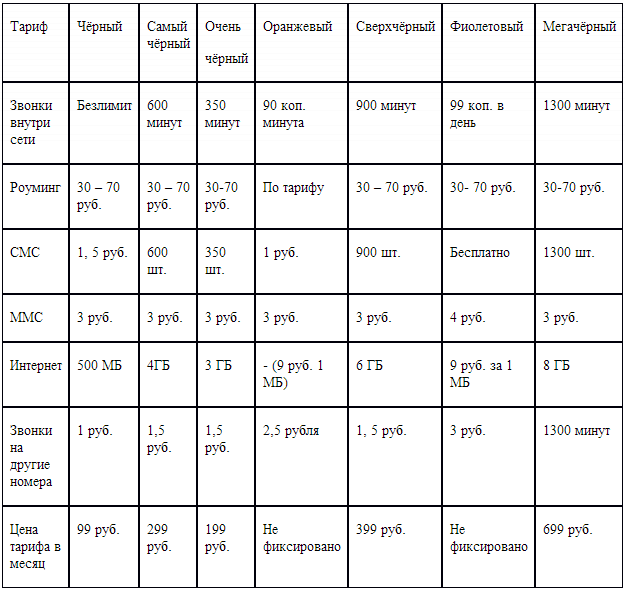 Таблица тарифов теле2