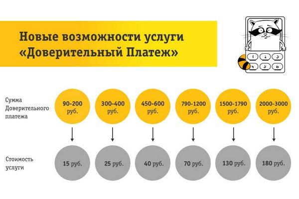 Стоимость обещанного платежа зависит от предоставленной суммы займа.