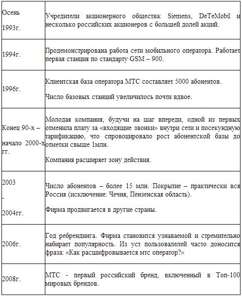 История развития.