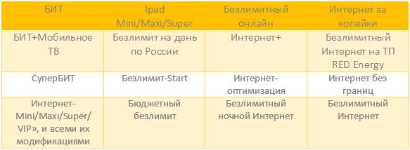 Таблица с описанием доступных функций на тарифах.