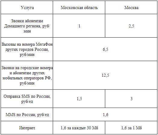 Тариф подмосковный мегафон описание