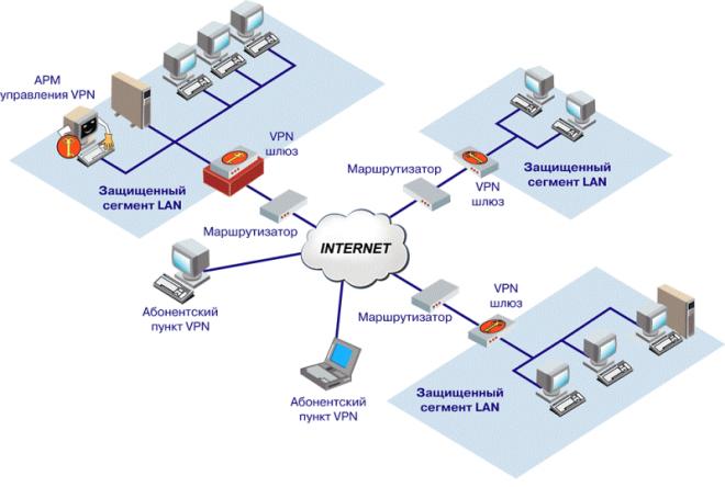 Пример корпоративной сети