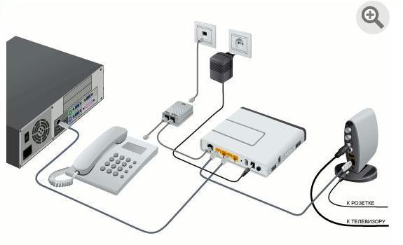 Схема подключения IPTV