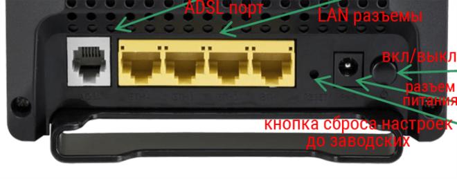 Задняя панель роутера Ростелеком Sagemcom f st 2804 v7
