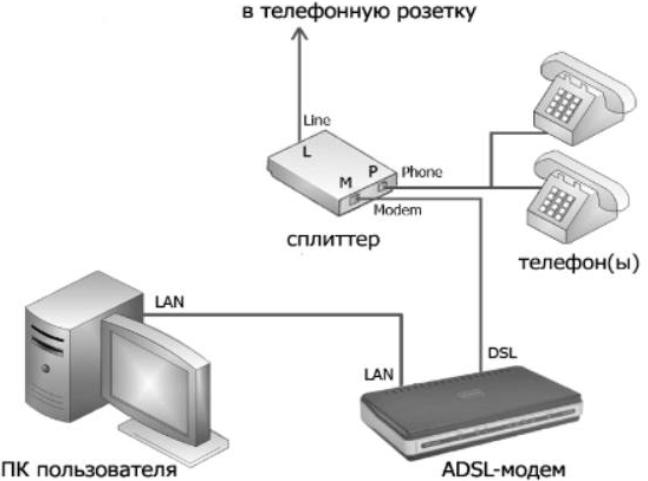 Схема подключения по Dial-Up