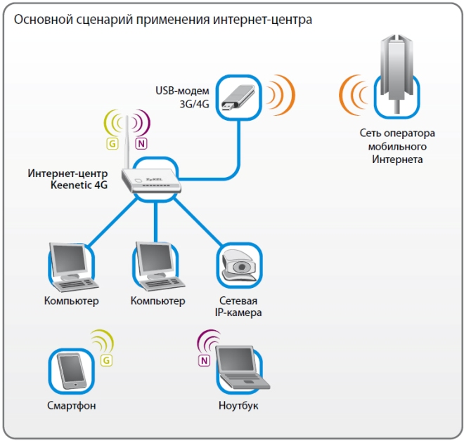 Схема подключения роутера ZyXEL Keenetic 4G III
