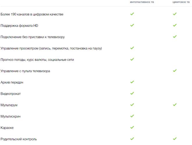 Список услуг для ТВ OnLime