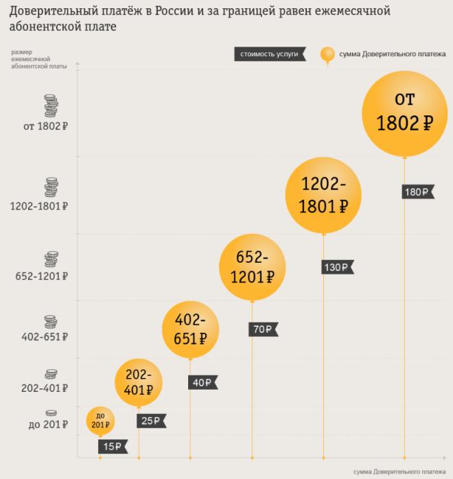 Размер доверительного платежа в РФ и за границей