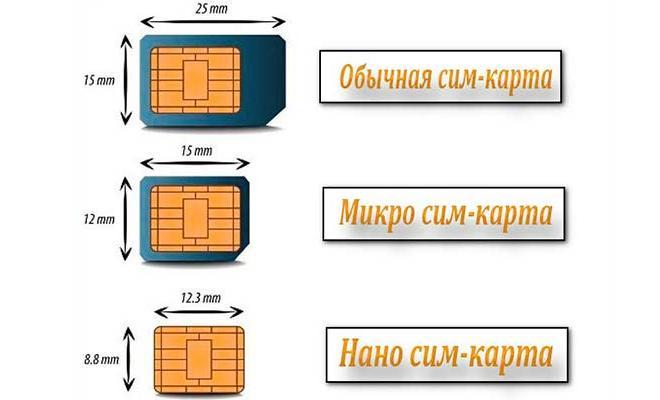 Форматы симок для телефонов