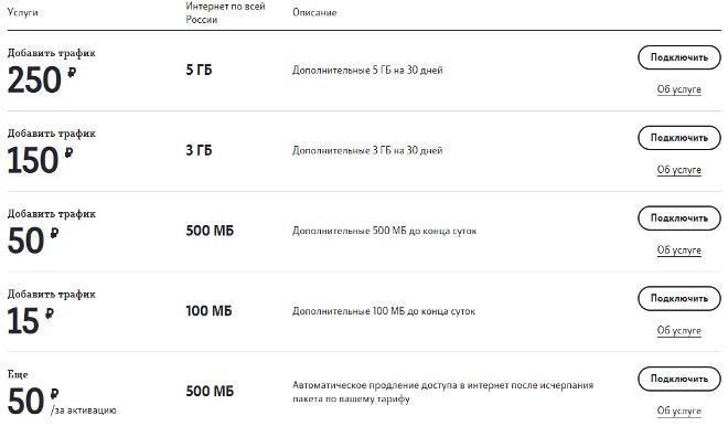 Тарифы на продление интернета Теле2