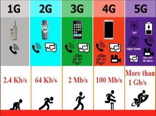 2G-Technologies